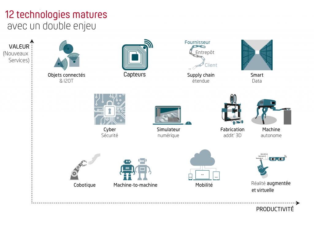 technologies - Industriels